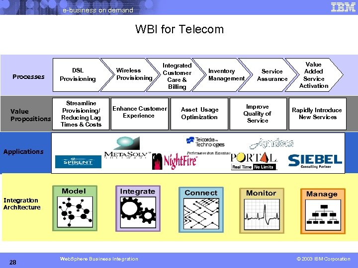 e-business on demand WBI for Telecom Processes Value Propositions DSL Provisioning Streamline Provisioning/ Reducing