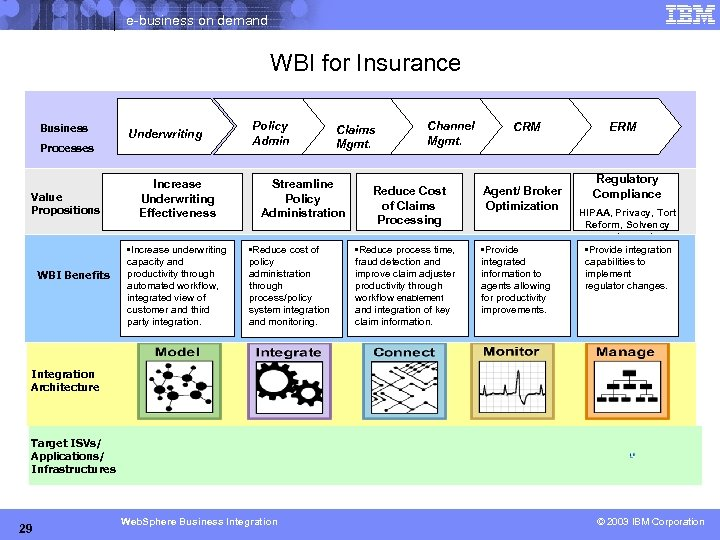 e-business on demand WBI for Insurance Business Underwriting Processes Value Propositions WBI Benefits Increase