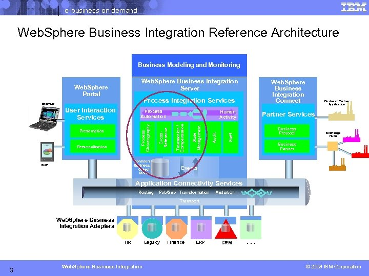 e-business on demand Web. Sphere Business Integration Reference Architecture Business Modeling and Monitoring Web.
