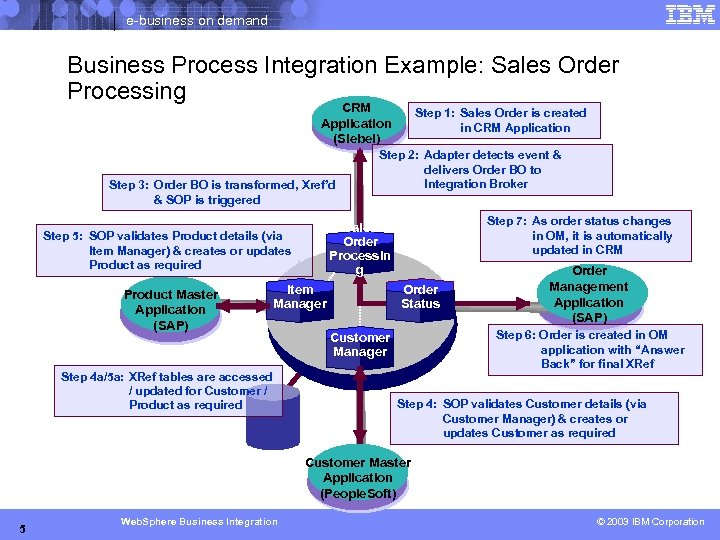e-business on demand Business Process Integration Example: Sales Order Processing CRM Application (Siebel) Step