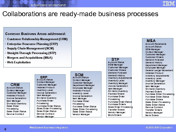 e-business on demand Collaborations are ready-made business processes Common Business Areas addressed: · Customer