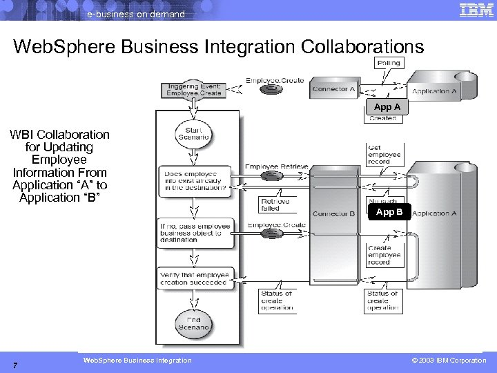 e-business on demand Web. Sphere Business Integration Collaborations App A WBI Collaboration for Updating