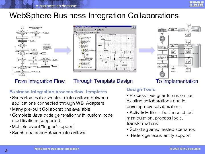 e-business on demand Web. Sphere Business Integration Collaborations From Integration Flow Through Template Design