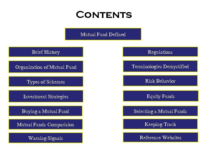 Contents Mutual Fund Defined Brief History Regulations Organization of Mutual Fund Terminologies Demystified Types