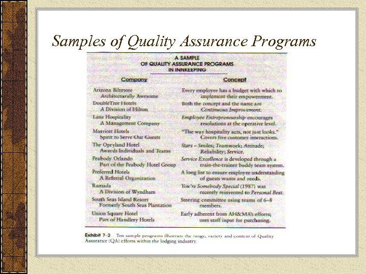 Samples of Quality Assurance Programs
