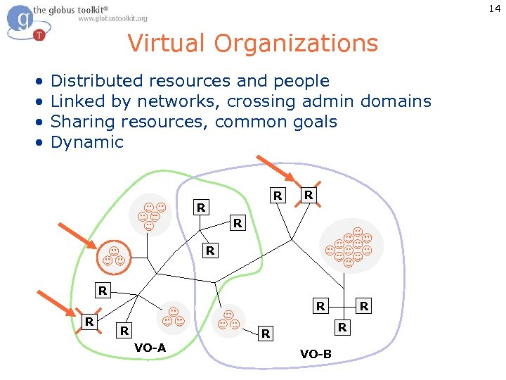 14 Virtual Organizations • Distributed resources and people • Linked by networks, crossing admin