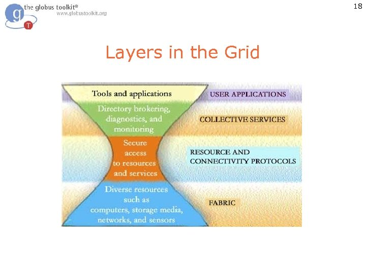 18 Layers in the Grid