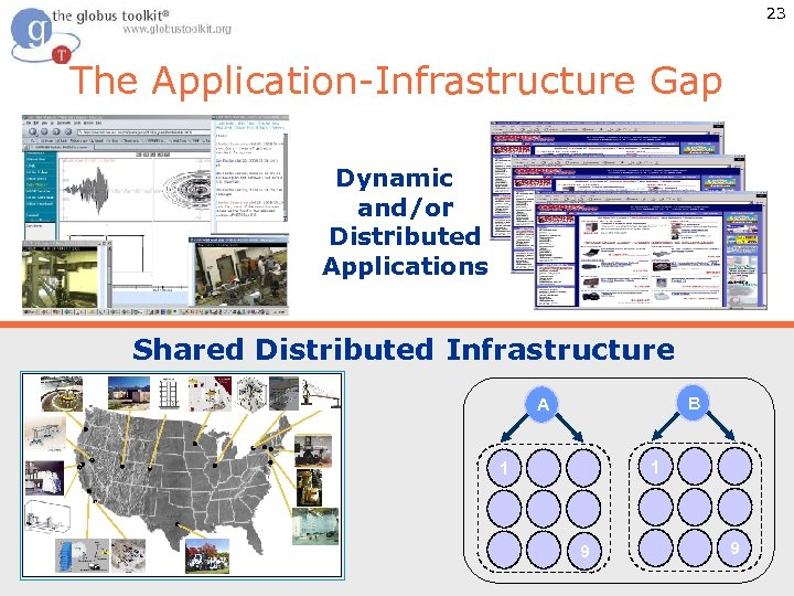 23 The Application-Infrastructure Gap Dynamic and/or Distributed Applications Shared Distributed Infrastructure B A 1