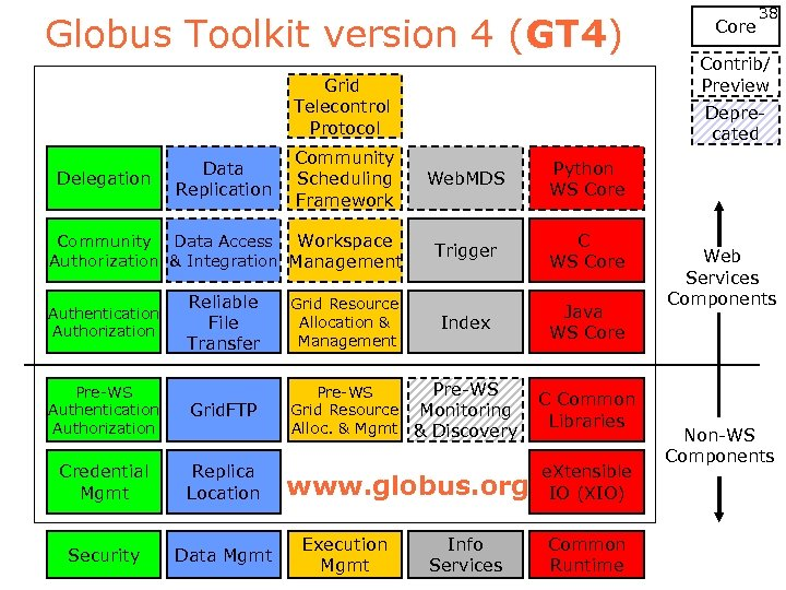 Globus Toolkit version 4 (GT 4) Grid Telecontrol Protocol Community Scheduling Framework 38 Contrib/