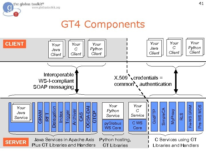 41 GT 4 Components SERVER Your Python Client Your C Service py. Globus WS