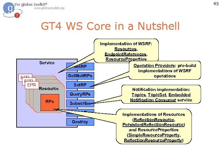 45 GT 4 WS Core in a Nutshell Service EPR EPR Get. RP Get.