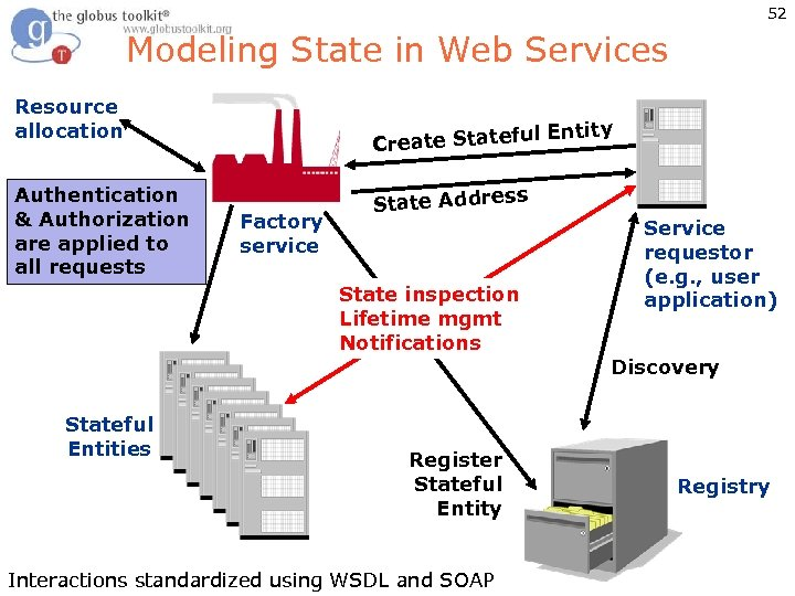 52 Modeling State in Web Services Resource allocation Authentication & Authorization are applied to