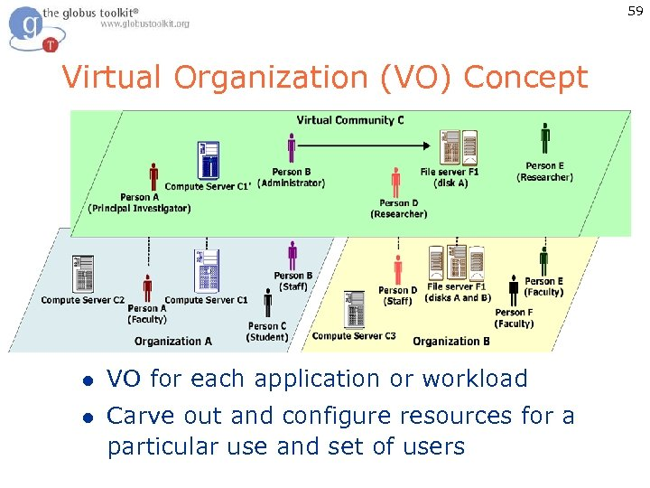 59 Virtual Organization (VO) Concept l VO for each application or workload l Carve
