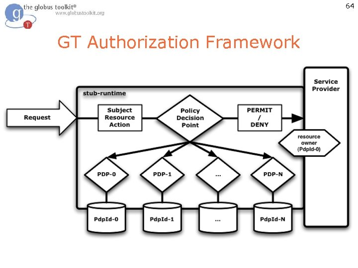 64 GT Authorization Framework