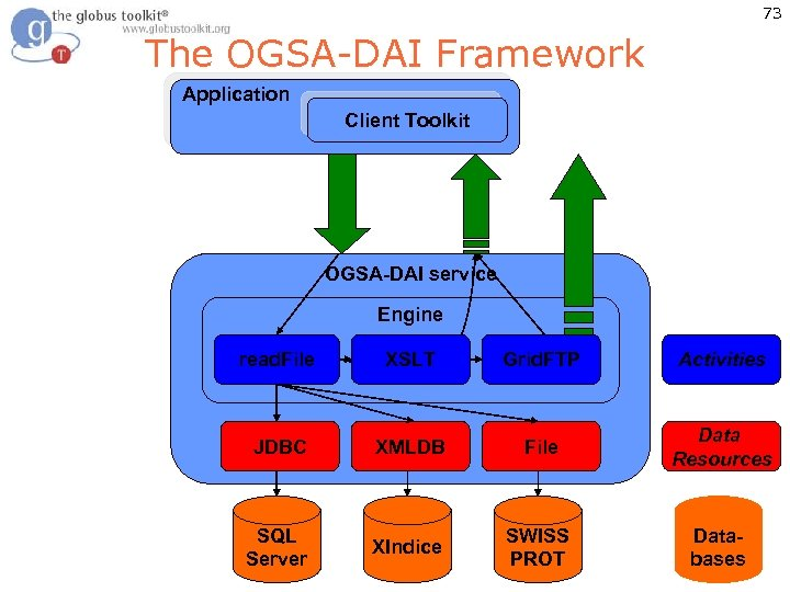 73 The OGSA-DAI Framework Application Client Toolkit OGSA-DAI service Engine SQLQuery read. File XPath