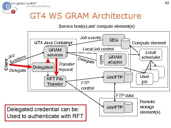 82 GT 4 WS GRAM Architecture Service host(s) and compute element(s) Job tions func