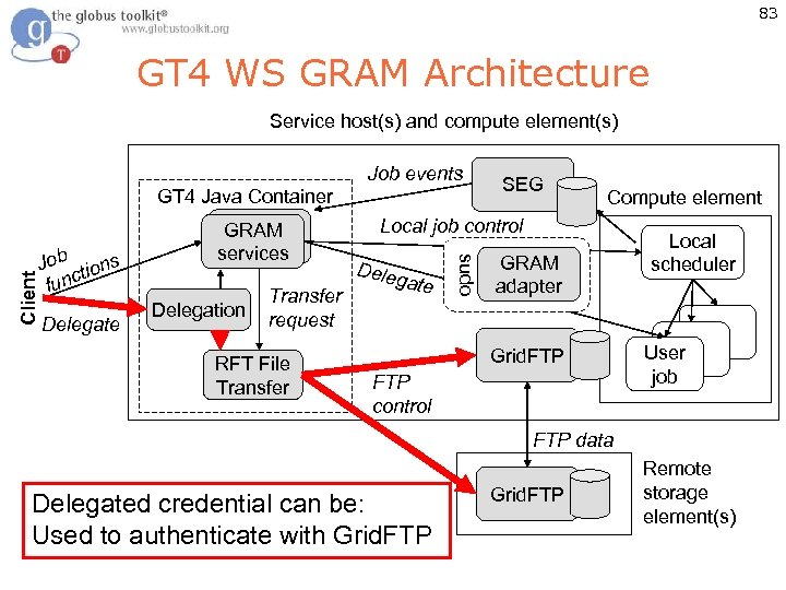 83 GT 4 WS GRAM Architecture Service host(s) and compute element(s) Job tions func