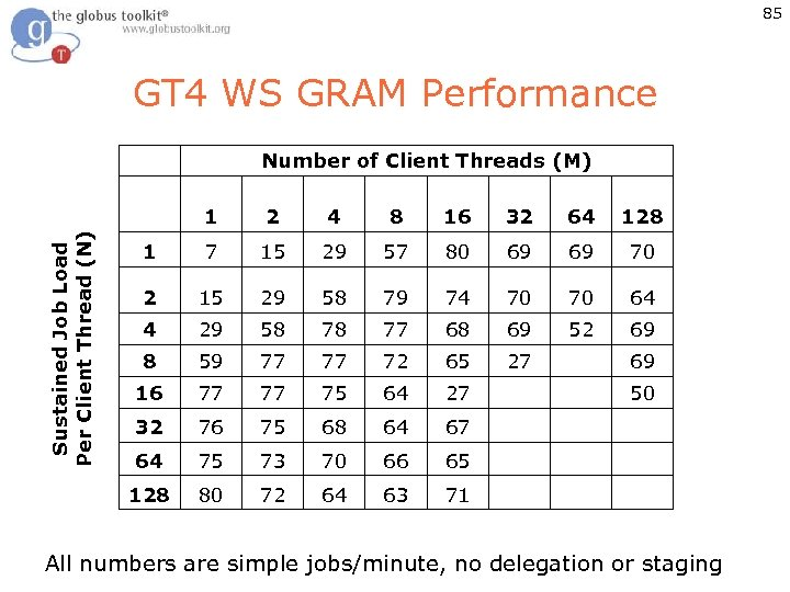 85 GT 4 WS GRAM Performance Number of Client Threads (M) 2 4 8