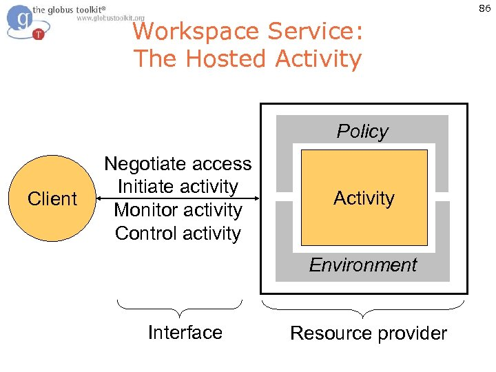 86 Workspace Service: The Hosted Activity Policy Client Negotiate access Initiate activity Monitor activity