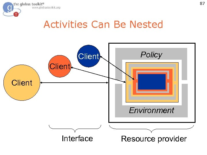 87 Activities Can Be Nested Client Policy Client Environment Interface Resource provider