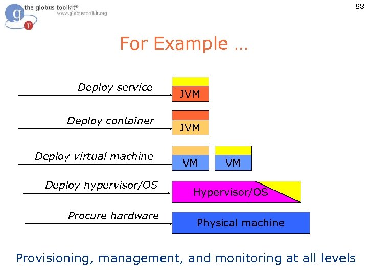 88 For Example … Deploy service Deploy container Deploy virtual machine Deploy hypervisor/OS Procure