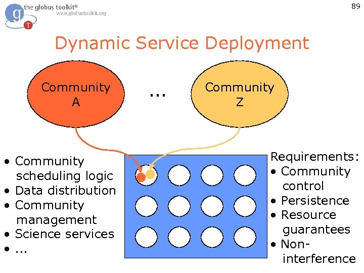 89 Dynamic Service Deployment Community A • Community scheduling logic • Data distribution •