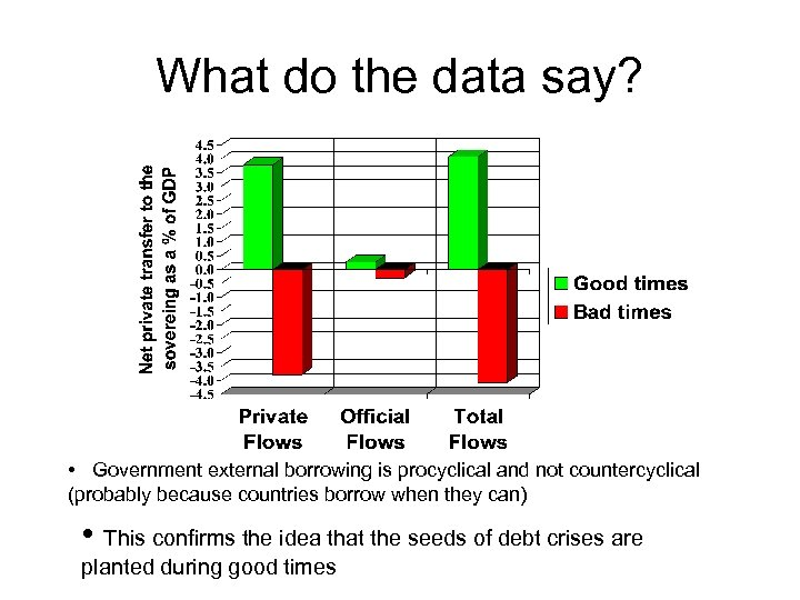 What do the data say? • Government external borrowing is procyclical and not countercyclical