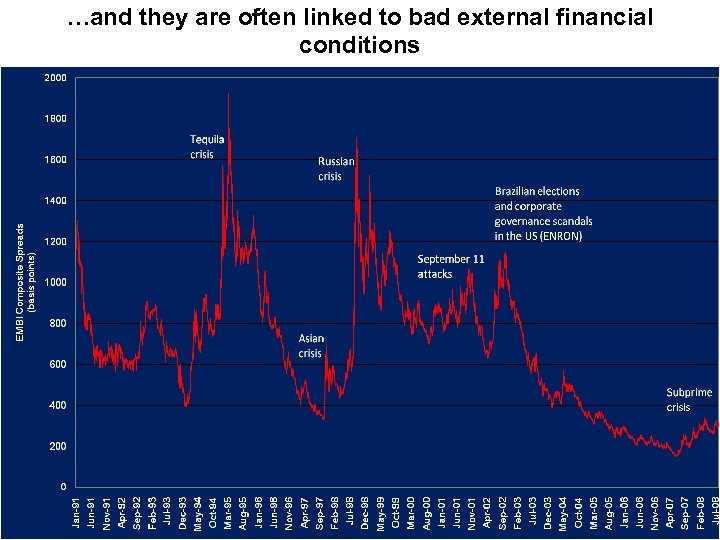 …and they are often linked to bad external financial conditions