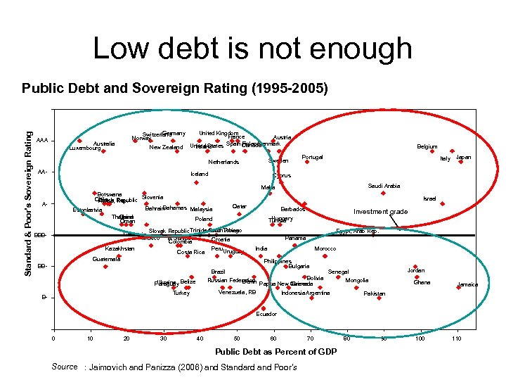 Low debt is not enough Standard & Poor's Sovereign Rating Public Debt and Sovereign