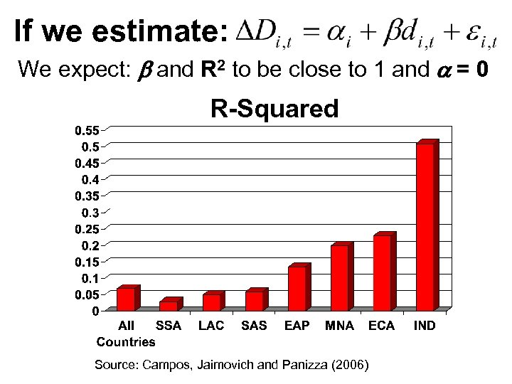 If we estimate: We expect: b and R 2 to be close to 1