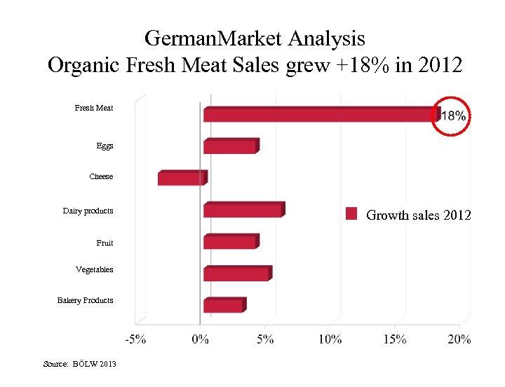 German. Market Analysis Organic Fresh Meat Sales grew +18% in 2012 Fresh Meat Eggs