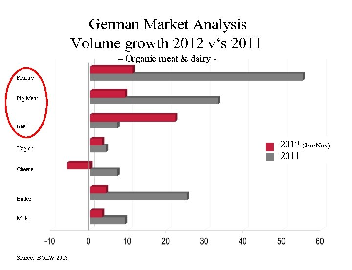German Market Analysis Volume growth 2012 v's 2011 – Organic meat & dairy Poultry