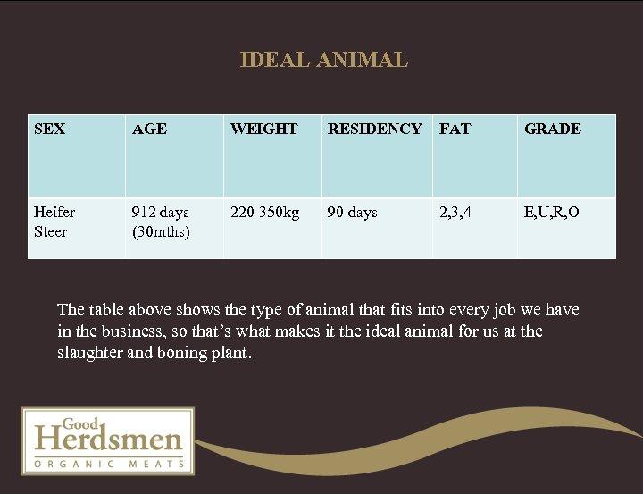 IDEAL ANIMAL SEX AGE WEIGHT RESIDENCY FAT GRADE Heifer Steer 912 days (30 mths)