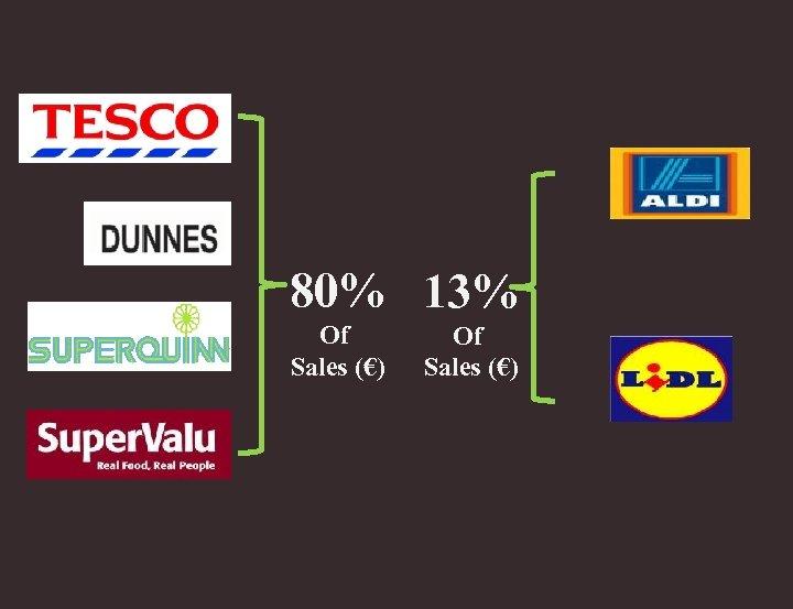 80% 13% Of Sales (€)