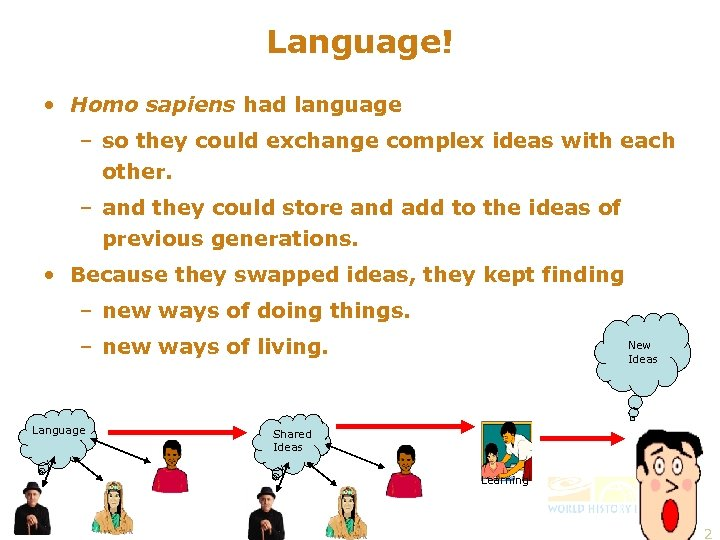 Language! • Homo sapiens had language – so they could exchange complex ideas with