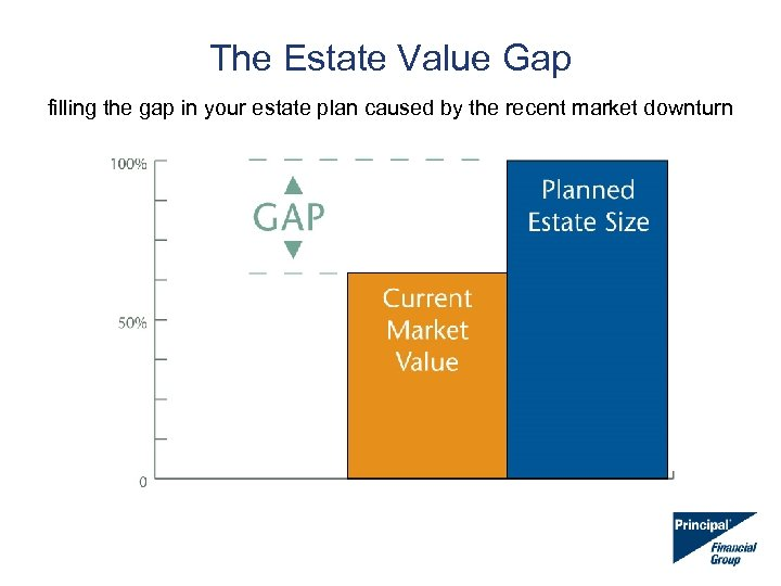 The Estate Value Gap filling the gap in your estate plan caused by the