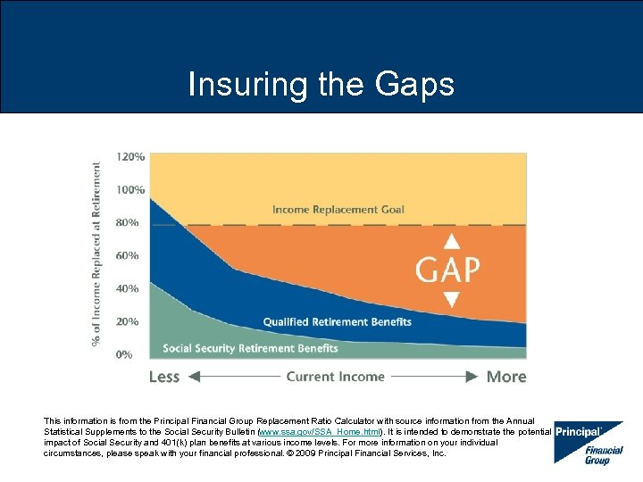 Insuring the Gaps This information is from the Principal Financial Group Replacement Ratio Calculator