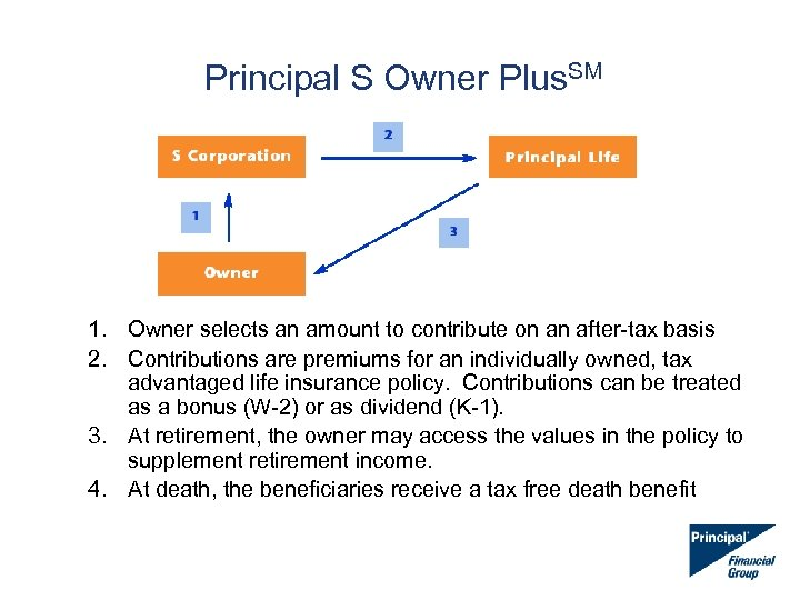Principal S Owner Plus. SM 1. Owner selects an amount to contribute on an
