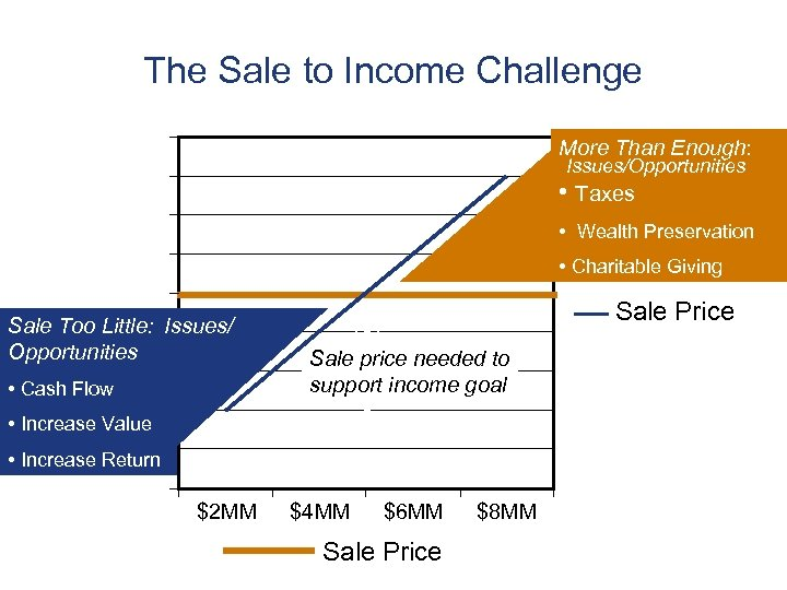 The Sale to Income Challenge More Than Enough: Issues/Opportunities • Taxes • Wealth Preservation
