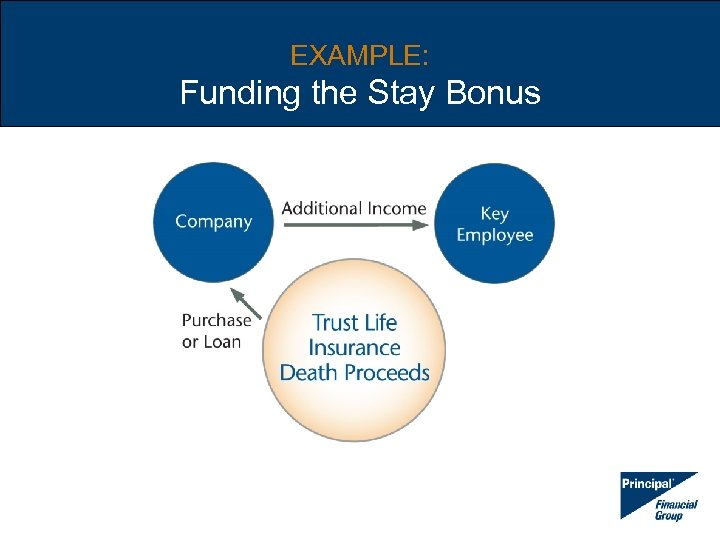 EXAMPLE: Funding the Stay Bonus