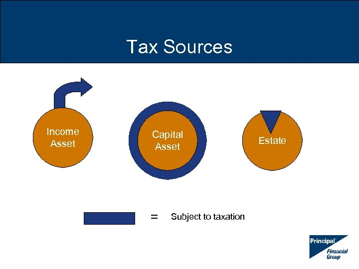 Tax Sources Income Asset Capital Asset = Subject to taxation Estate