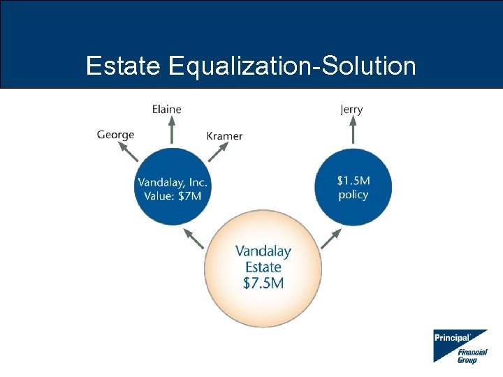 Estate Equalization-Solution