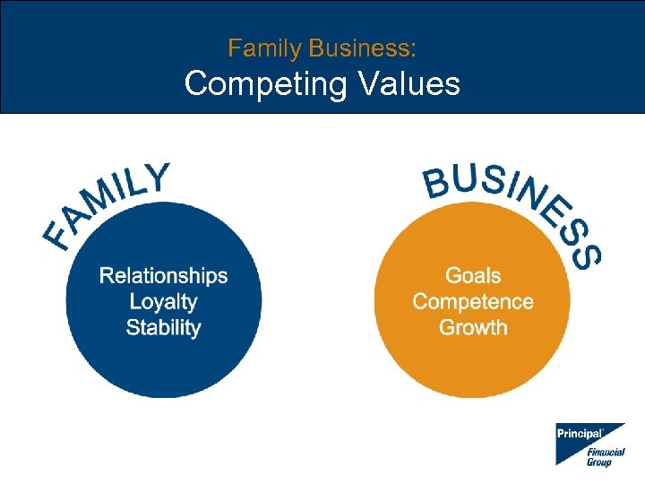 Family Business: Competing Values