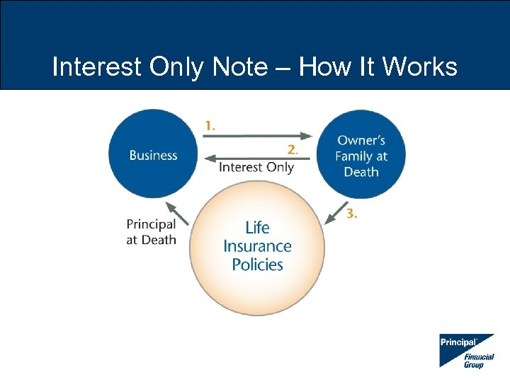 Interest Only Note – How It Works
