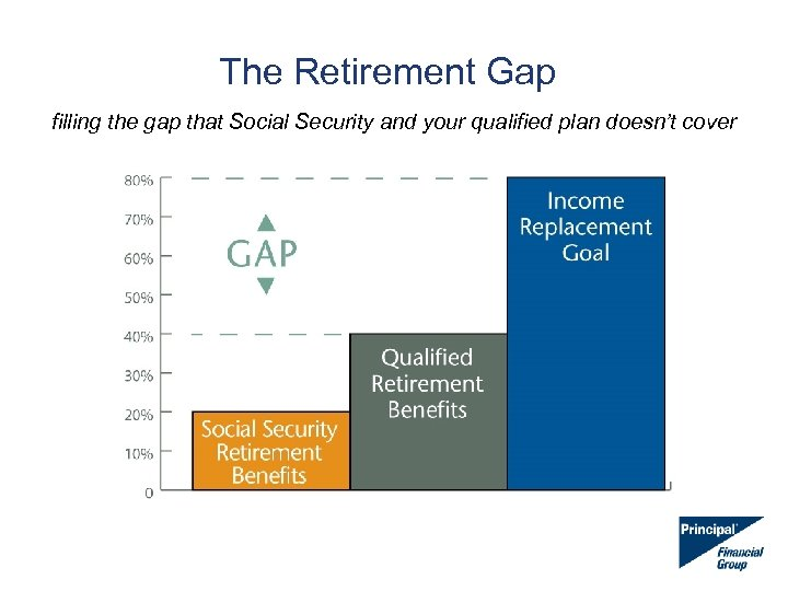 The Retirement Gap filling the gap that Social Security and your qualified plan doesn't