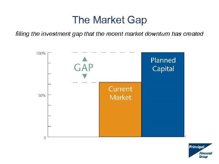 The Market Gap filling the investment gap that the recent market downturn has created