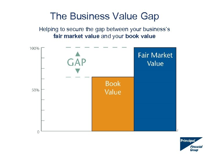 The Business Value Gap Helping to secure the gap between your business's fair market