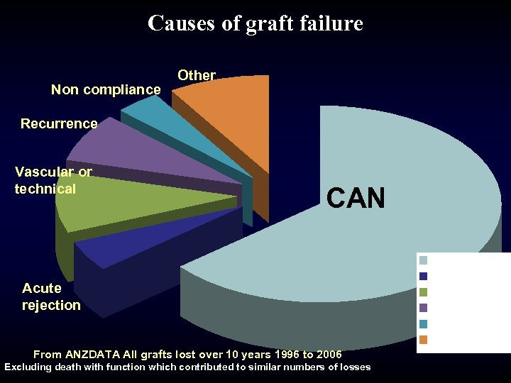 Causes of graft failure Non compliance Other Recurrence Vascular or technical CAN Acute rejection