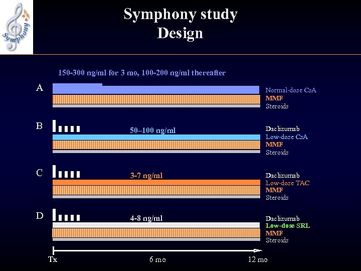 Symphony study Design 150 -300 ng/ml for 3 mo, 100 -200 ng/ml thereafter A