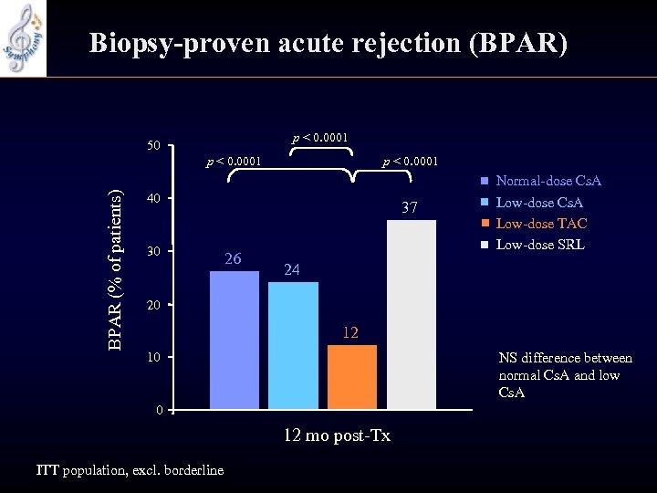 Biopsy-proven acute rejection (BPAR) p < 0. 0001 50 BPAR (% of patients) p